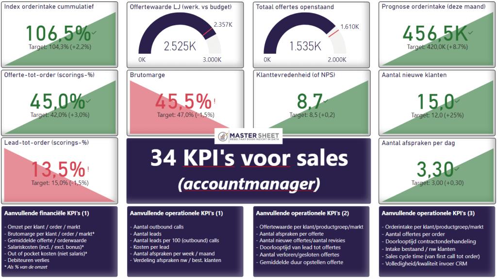 KPI Voorbeelden: sales en accountmanager