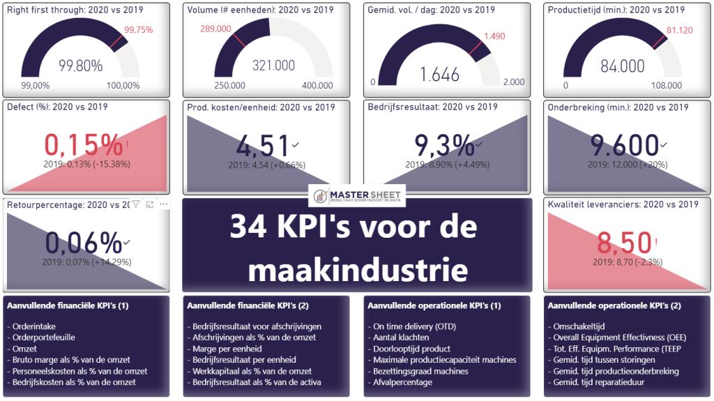 KPI voorbeelden: maakindustrie en productie