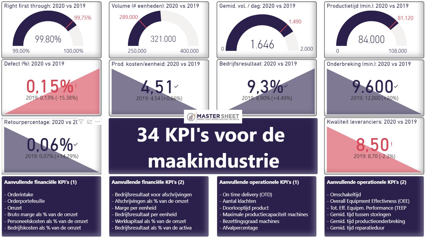 KPI_voor_de_maakindustrie
