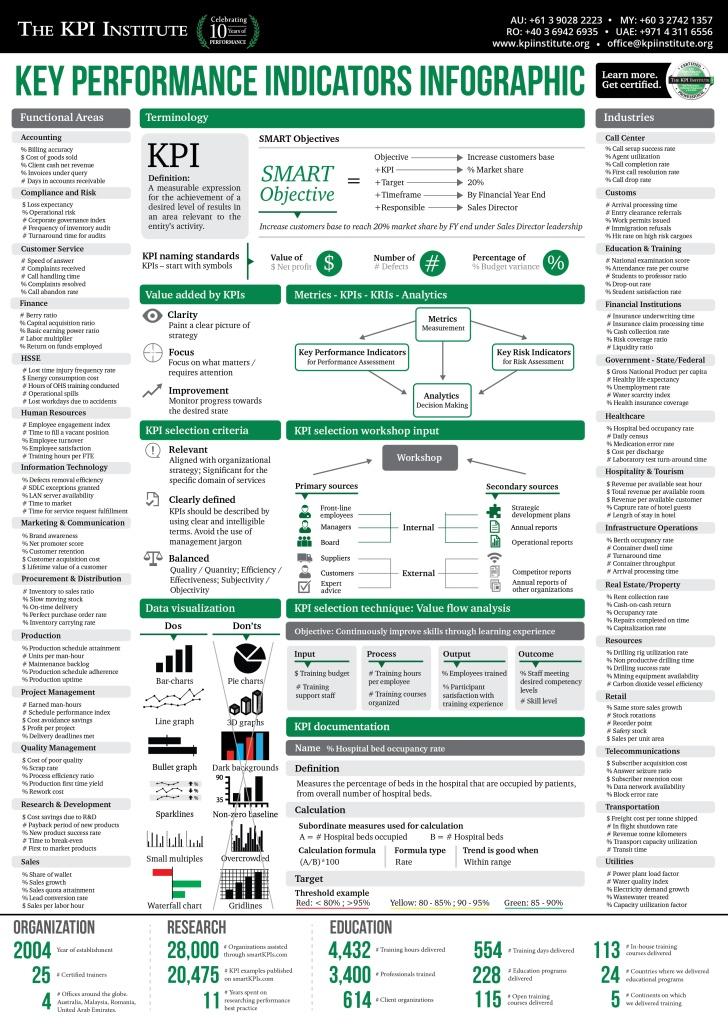 the_kpi_institute_-_kpi_infographic