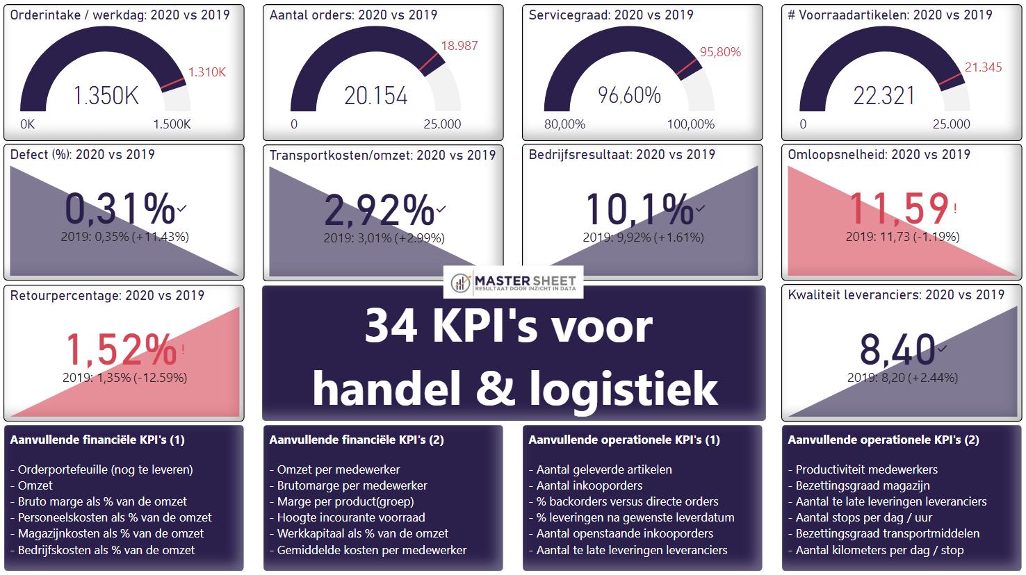 KPI's voor handel en logistieke ondernemingen.