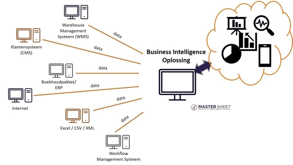 MasterSheet_BusinessIntelligence_Oplossing