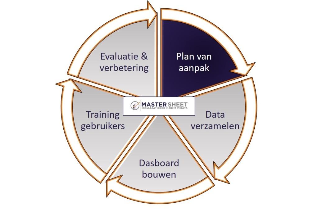 Stappenplan_MasterSheet