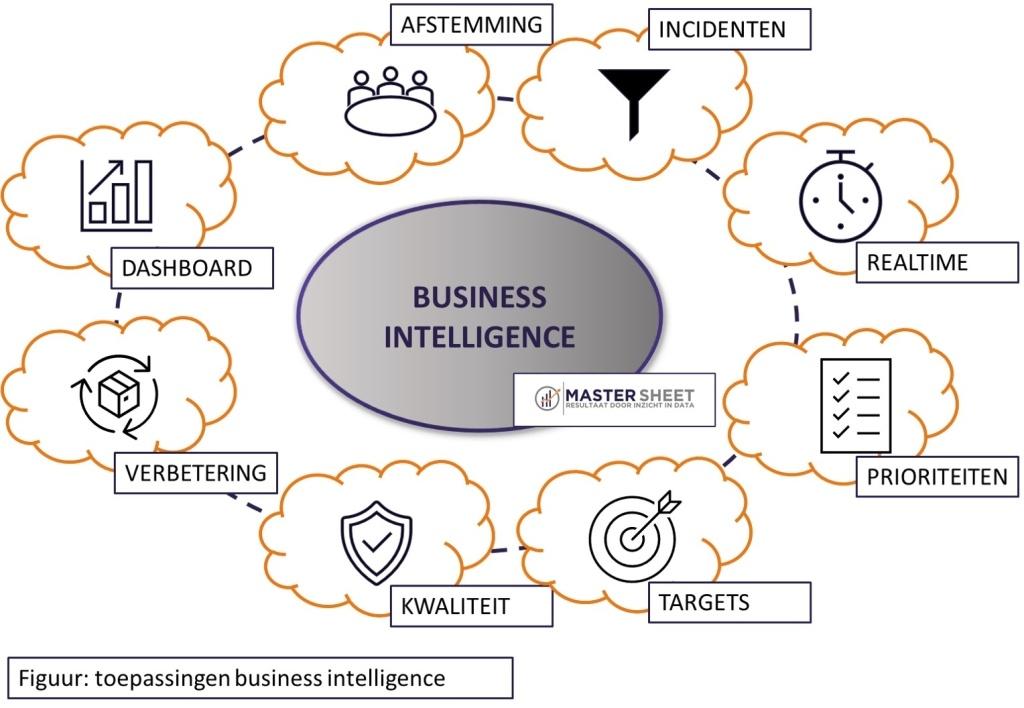 Toepassingen Business Intelligence