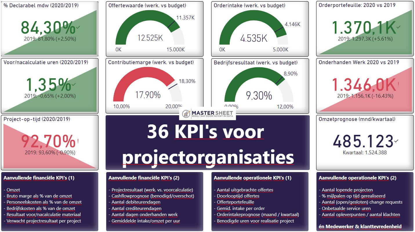 KPI voorbeelden projectorganisatie & projectmanagement