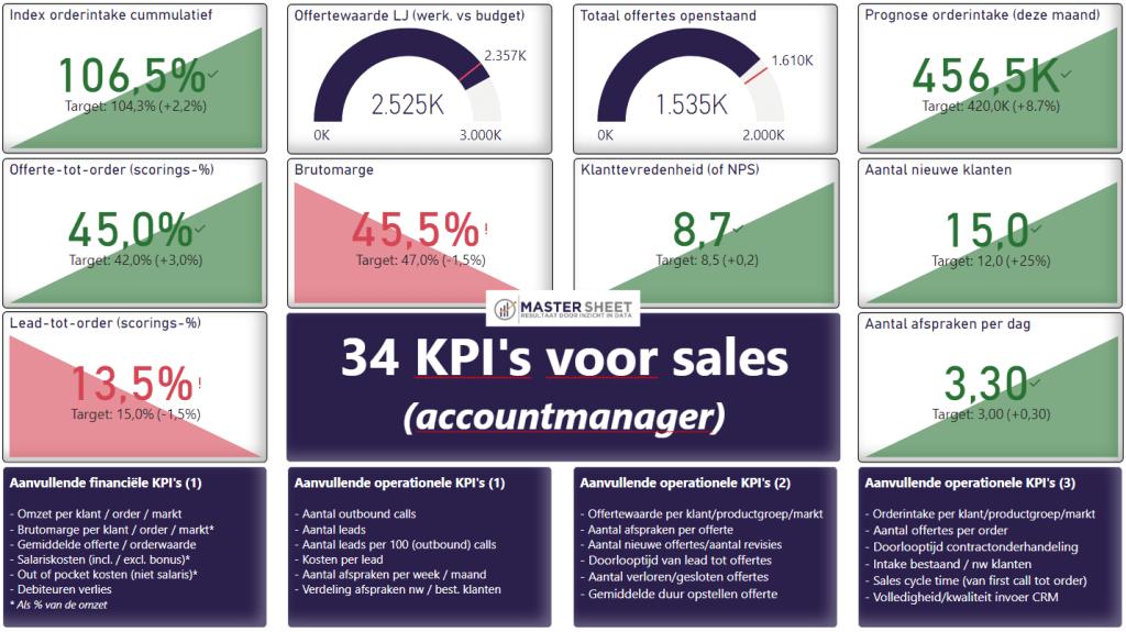 Sales KPI's - 34 KPI's voor sales en accountmanagers